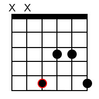 Minor add9 chords for the root of G