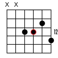G Minor Dominant 7 Guitar Chord 5