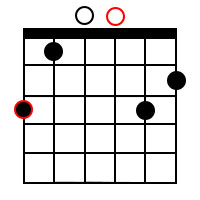 Minor/major 7th chords for the root of G