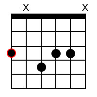 G minor major7 chord 1