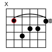 G minor major7 chord 5