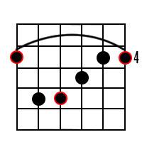 G Sharp Major Chord