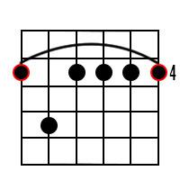 G Sharp minor 7 Chord