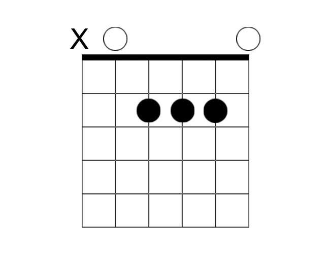A chord diagram example of an A major chord.