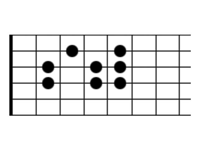 Guitar Scale Diagram Showing the Aeolian Scale Mode