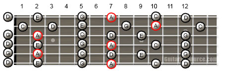 Guitar Scale Patterns for the A Minor Pentatonic Scale in Open G Tuning