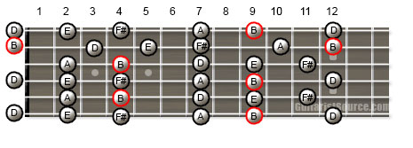 Guitar Scale Patterns for the B Minor Pentatonic Scale in Open G Tuning