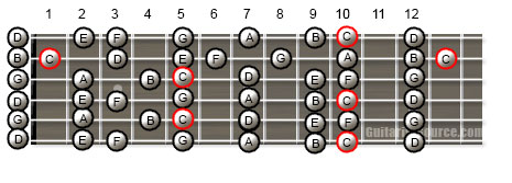 Guitar Scale Patterns for the C Major Scale in Open G Tuning