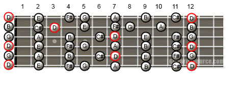 Guitar Scale Patterns for the D Major Scale in Open G Tuning