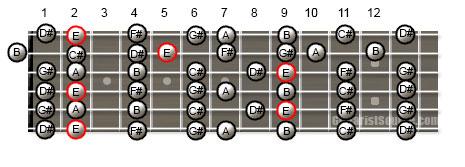 E major scale in open g tuning - Open e scales ...