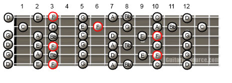 Guitar Scale Patterns for the F Major Scale in Open G Tuning