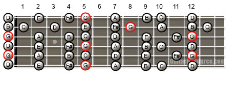 G Major Scale in Open G Tuning