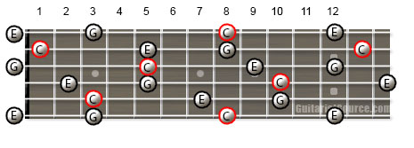 Example of How to Play the C Major Arpeggio on Guitar