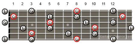 мажор гитара