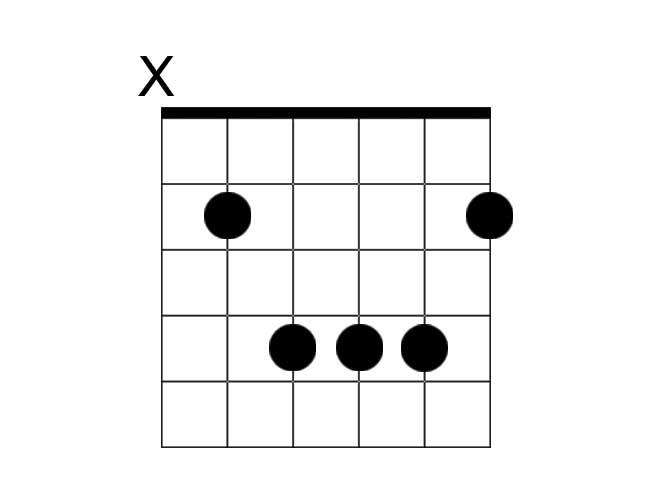 A chord diagram example of a B major chord.