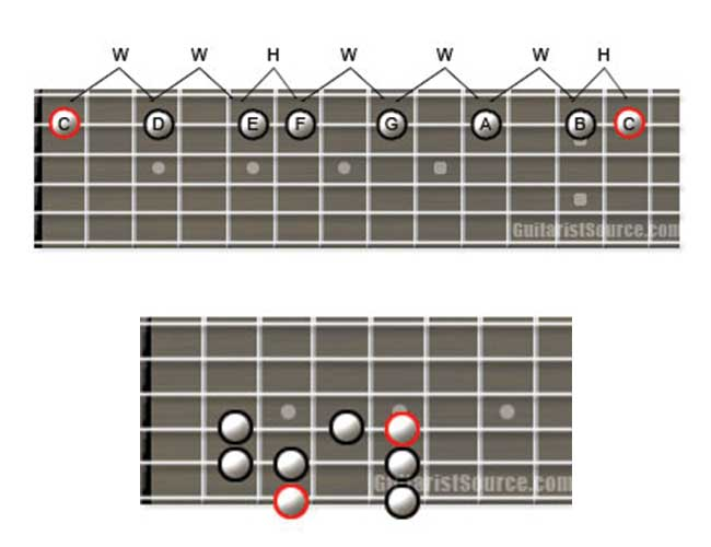 Example of Basic Guitar Scale Diagrams for Beginners