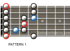 blues guitar scale 1