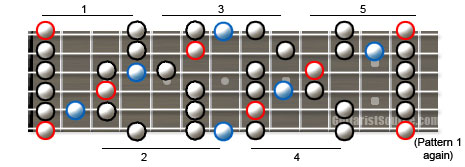 Blues Scale Diagram for Guitar
