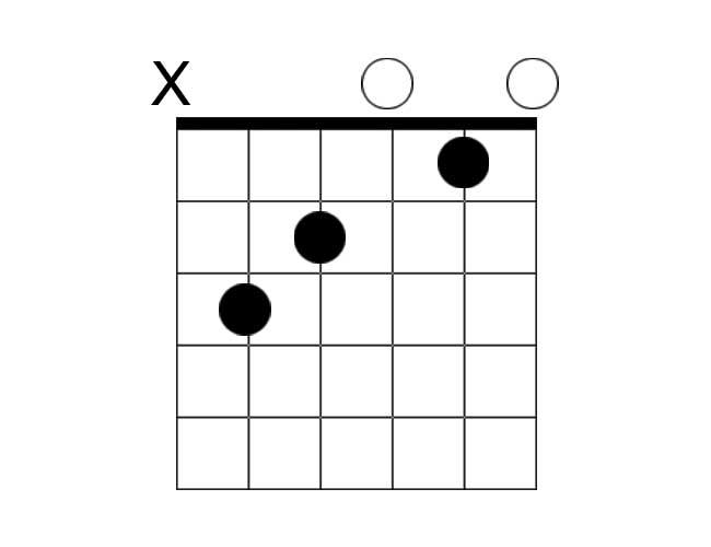 A chord diagram example of a C major chord.