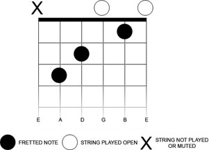 guitar chord diagram