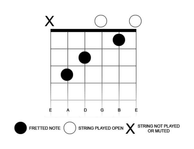 guitar chord diagram