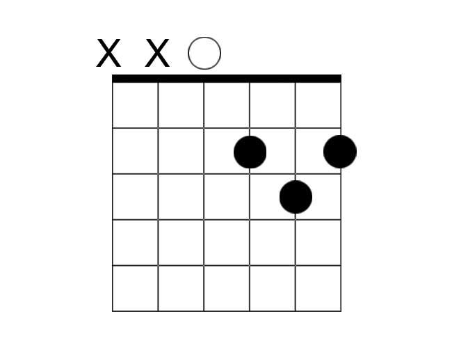 A chord diagram example of a D major chord.