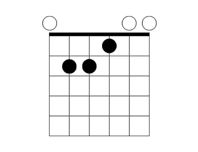 A chord diagram example of a E major chord.