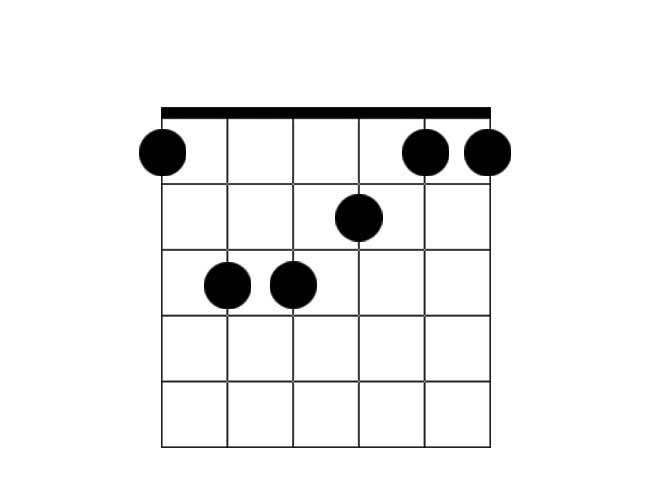 A chord diagram example of a F major chord.