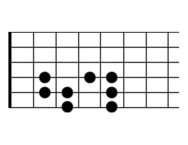 Guitar Scale Diagram Showing the Ionian Scale Mode