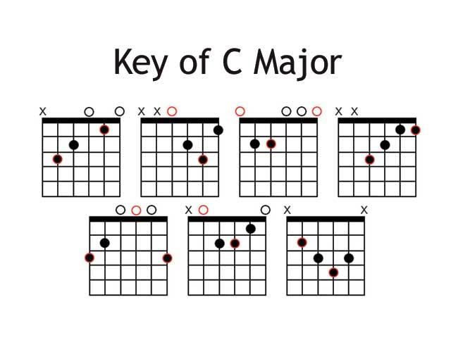 Chord Key of C Major