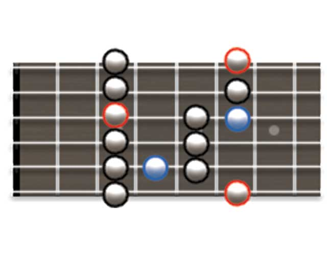 Guitar Scale Diagram Showing How to Play the Major Blues Scale