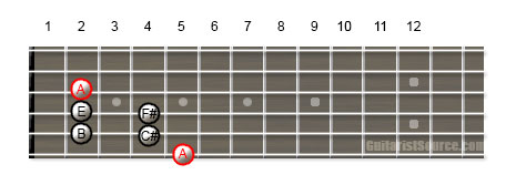 Guitar Scale Diagram Showing How to Play the A Major Pentatonic Scale on Multiple Strings
