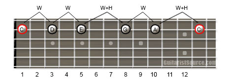Guitar Scale Diagram Showing How to Play the C Major Pentatonic Scale Using One Guitar String