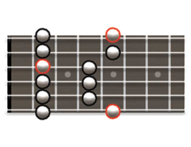 Guitar Scale Diagram Showing How to Play the Major Pentatonic Scale