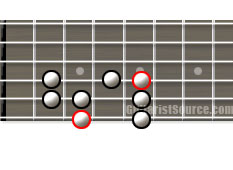 major scale guitar diagram