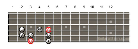 Guitar Scale Diagram Showing How to Play the G Major Scale on Multiple Strings