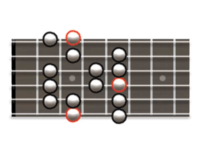 Guitar Scale Diagram Showing How to Play the Major Scale