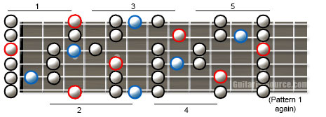 major blues guitar scale diagram