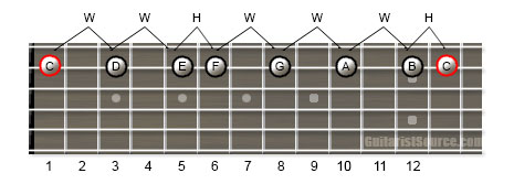 Guitar Scale Diagram Showing How to Play the C Major Scale Using One Guitar String