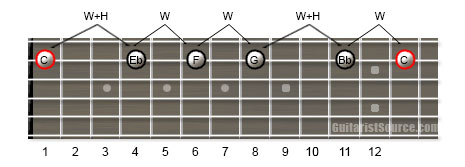 Guitar Scale Diagram Showing How to Play the C Minor Pentatonic Scale Using One Guitar String