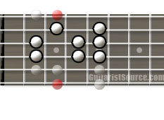 Guitar Scale Diagram of the Natural Minor Scale Pattern