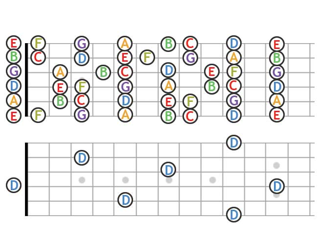 A Map of the Note Locations on the Guitar