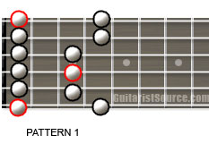 minor pentatonic guitar scale 1