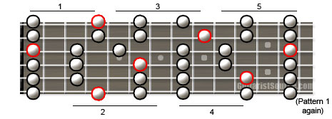 major pentatonic guitar scale diagram