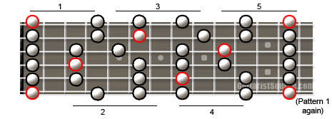 minor pentatonic guitar scale diagram