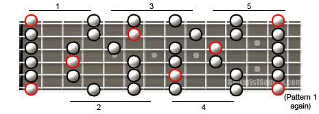 F Minor Pentatonic Guitar Scale Diagram