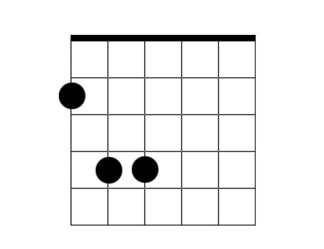 A guitar chord diagram of a power chord