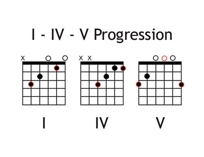 The I-IV-V Guitar CHord Progression