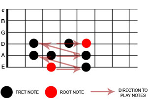 guitar scale diagram