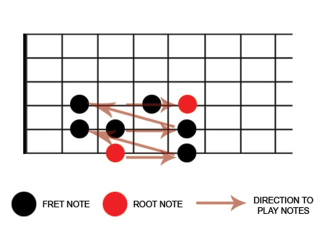 Guitar Scale Diagram Showing the G Major Scale on the fretboard